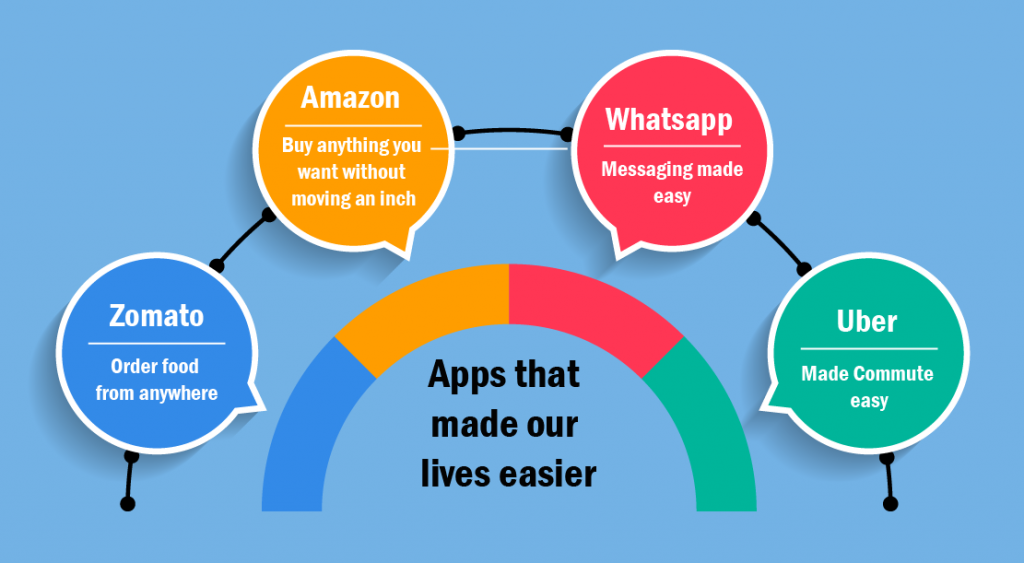 apps that made our lives easier