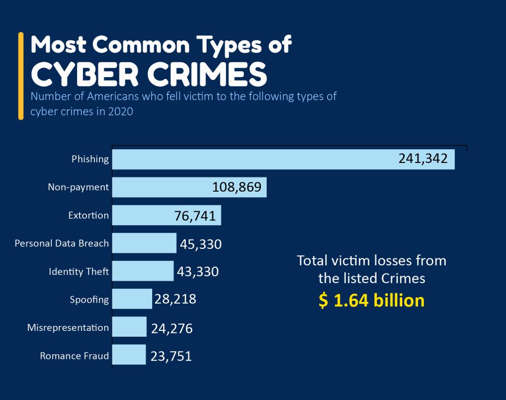 Cybercrimes in 2020
