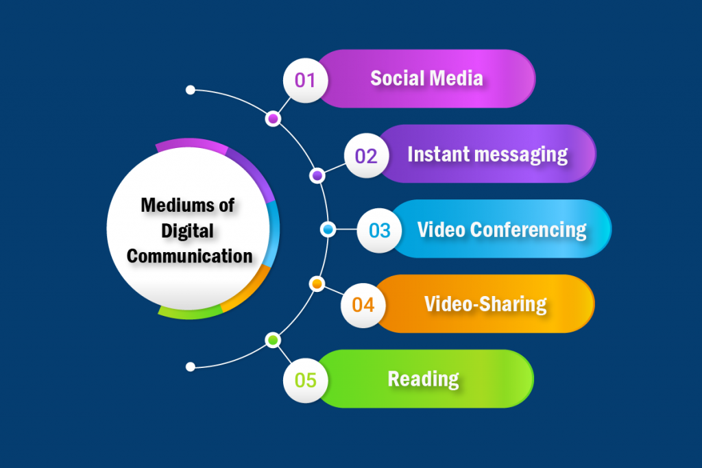 Mediums of communication